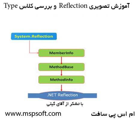 آموزش تصویری Reflection