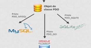 آموزش استفاده از PDO