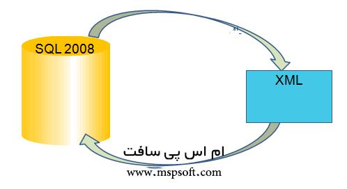 Xml in SQl in SQLQuery in Table نمایش اطلاعات جدول SQL Server در XML با استفاده از SQL Query