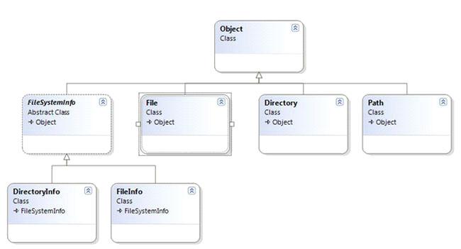مدیریت فایل در سی شارپ