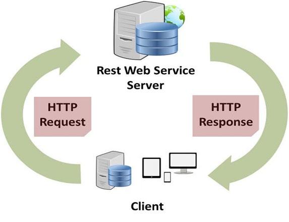 خدمات وب WCF