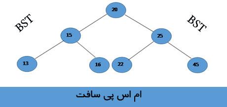 درخت جستجوی دودویی