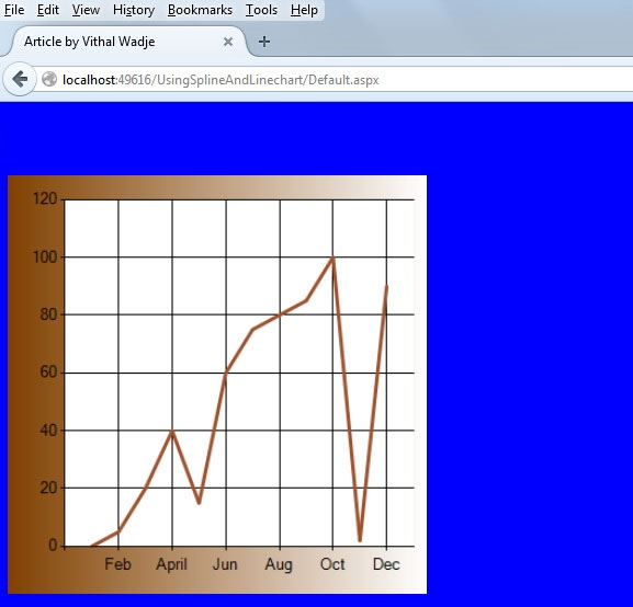 نمودار خطی
