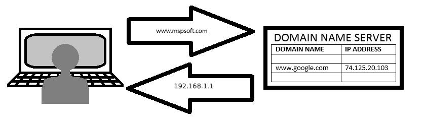 تبدیل نام دامنه به آدرس IP