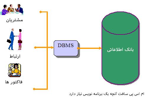 بانک اطلاعاتی شرکت تولیدی
