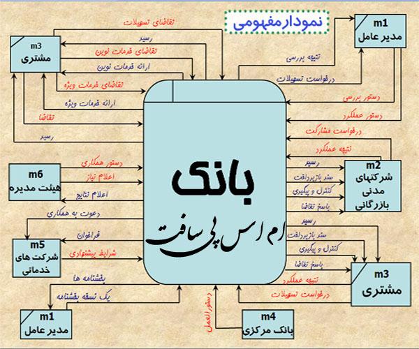 سیستم مدیریت بانک