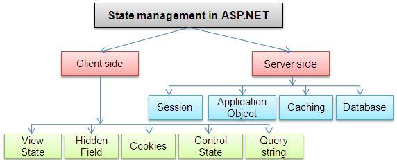 Session در ASP.Net