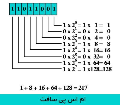 Decimal به Binary