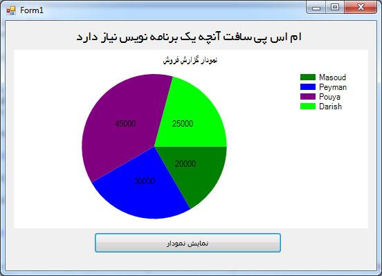 سورس پروژه ایجاد چارت به زبان سی شارپ