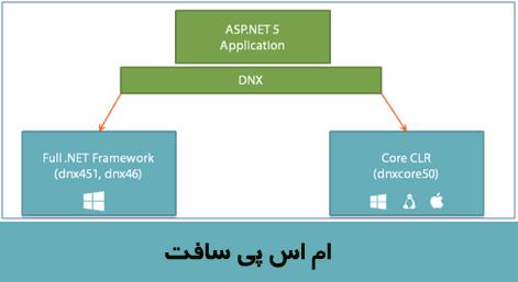 DNX Framework
