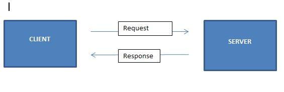 DataBase در MVC