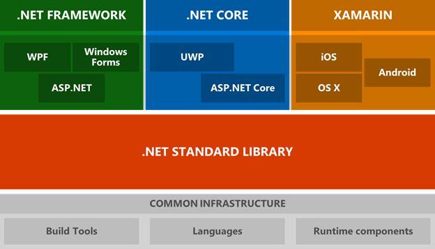 تفاوت بین NET Framework و NET Core