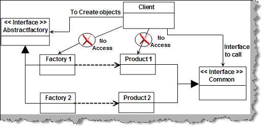 آموزش Design Pattern