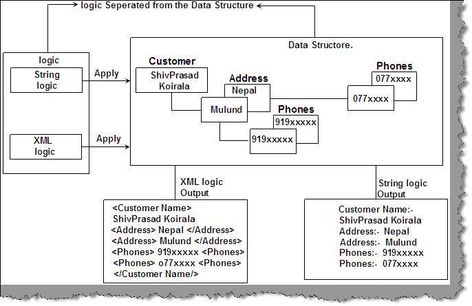 Design Pattern و Adapter