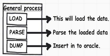 Design Pattern و Bridge