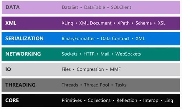 ویژگی جدید ASP.NETCore 2.0