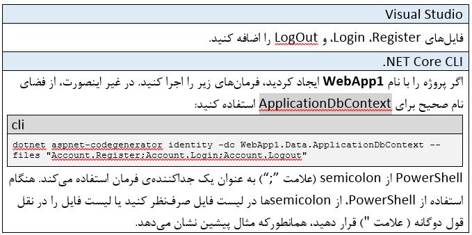 Identity در ASP.NET Core