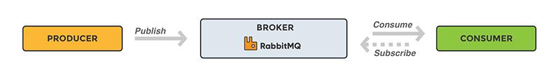 RabbitMQ چیست؟