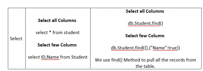 select columns MongoDB