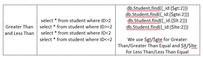 select student MongoDB