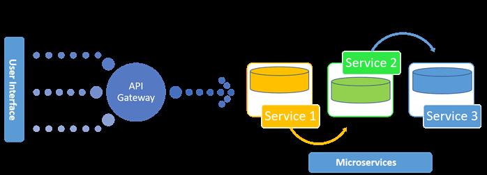 Microservice Using ASP.NET Core02