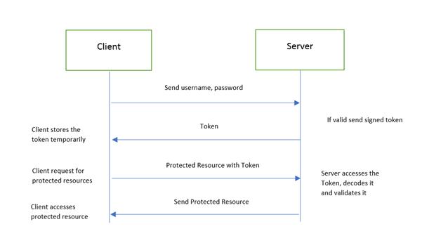 .Net Core و JWT