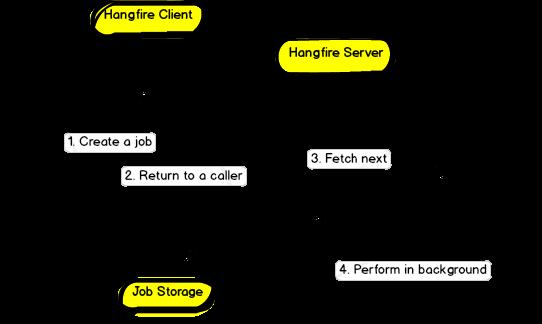 Hangfire زمانبندی وظایف برای .NET