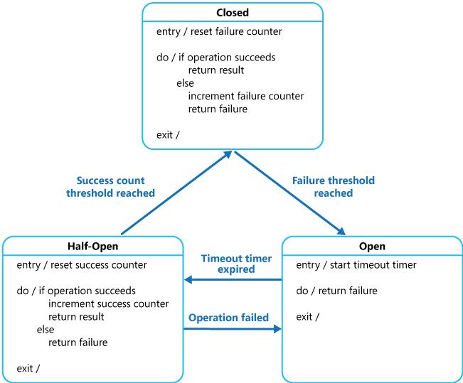معماری Microservice